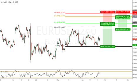 EURUSD: EURUSD Levels to look for shorts