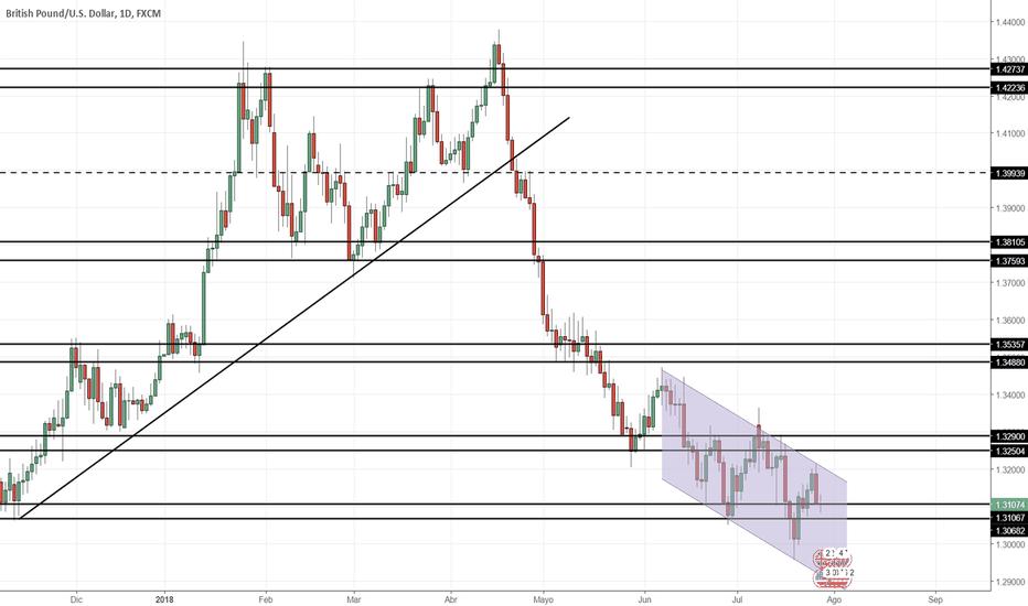 GBPUSD: Proyección GBP/USD Semana 30/07/2018