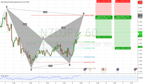 NZDJPY: NZDJPY Potential Bearish Bat Pattern