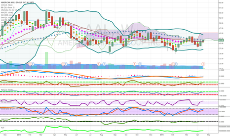 AAL: long term short below cloud and 5o on weekly rising oil