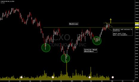 CXO: Concho Res (CXO)