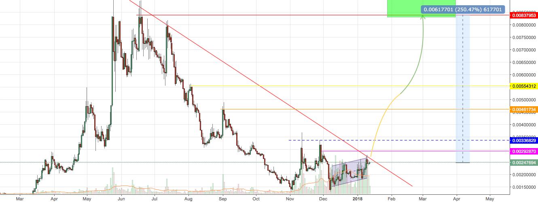 ETC Long 250% profit