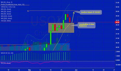 USOIL: Another Retest Of 50 USD?