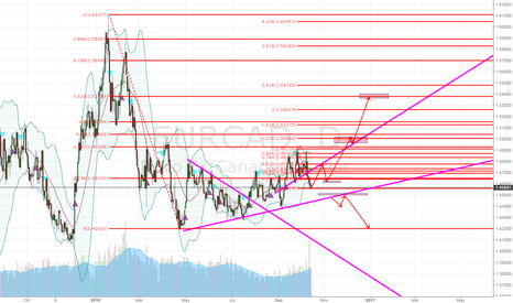EURCAD: eurcad Analysis