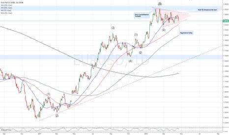 EURUSD: Potential Bullish Triangle Formation