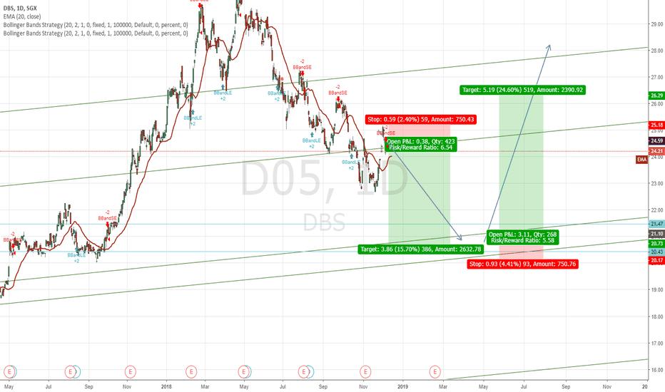 D05: DBS Short