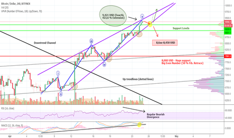 BTCUSD: BITCOIN-BULLS: Unstoppable, Unscrupulous and Unsatisfied!