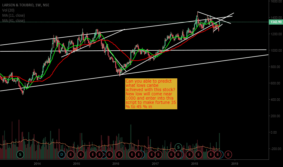 LT: Some more upmove is there in LT before fall
