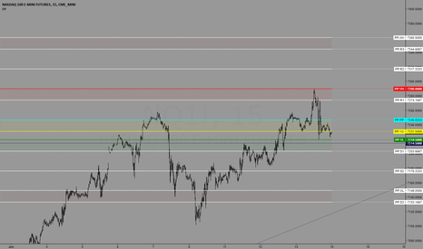 NQ1!: Trading levels for 6/14/2018