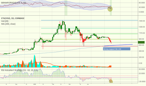 ETHUSD: ETHUSD touching MA 200 as strong support