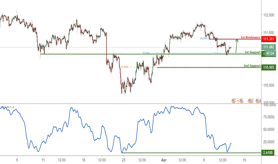 Usdjpy Bounced Off Support Potential Rise