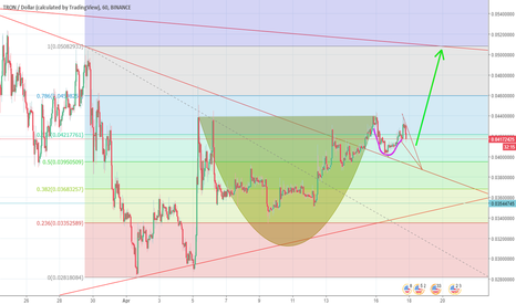 TRXUSD: Double cup and handle. Double trouble for bears!