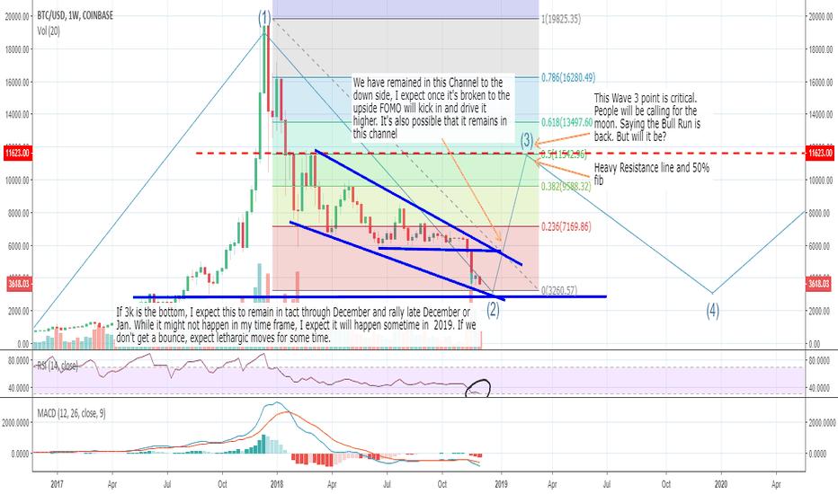 BTCUSD: BTC- Potential Big picture Spike UP Scenario.