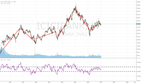 ICICIBANK: dont trade ICICI as its looks cheap
