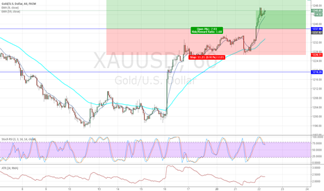 XAUUSD: xauusd planning to buy at 1238 22-mar-
