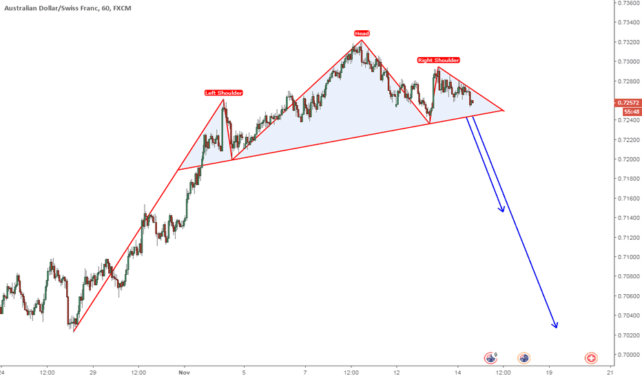 AUDCHF: Possible Head and Shoulders
