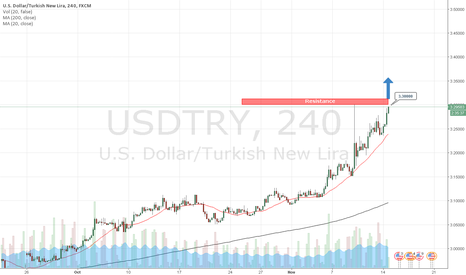 USDTRY: Strategy on USDTRY 11-14-2016 by AzaForex forex broker