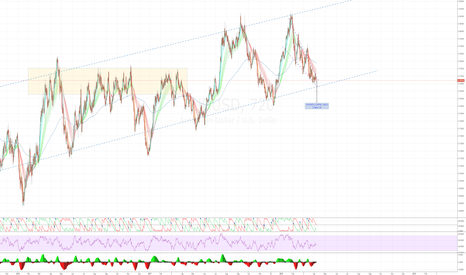 AUDUSD: Aussie-Dollar - stalking for a reversal
