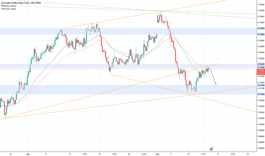 AUDCHF: AUDCHF - SELL