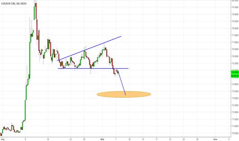 EURRUB_TOM: евро рубль