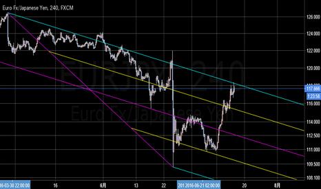 EURJPY: ピッチフォーク上限で止まるか否か ユーロ円