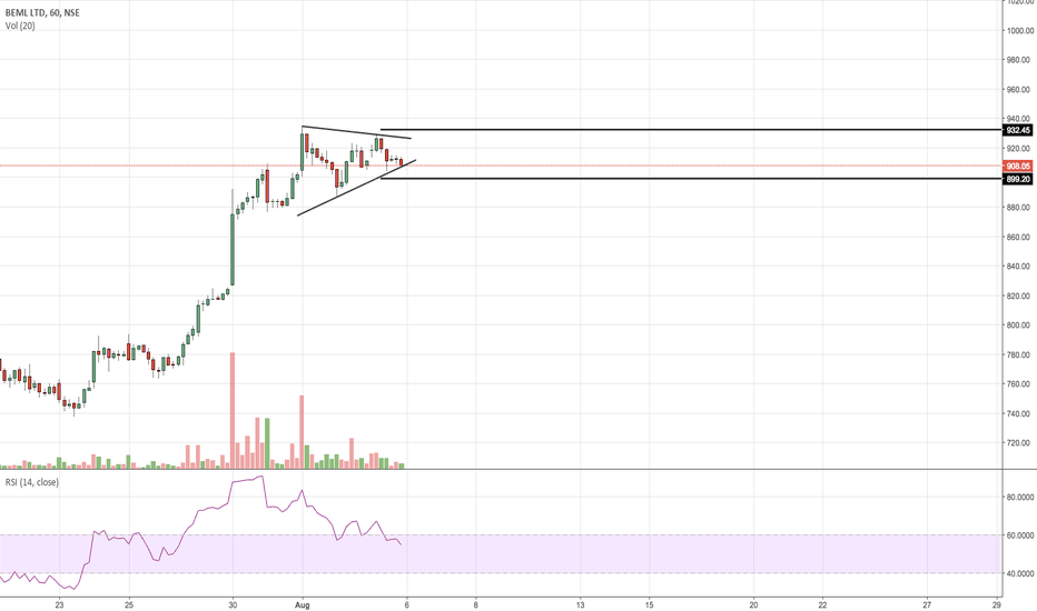 BEML: BREAK OF THIS TREND LINK COULD TAKE IT ANYWHERE
