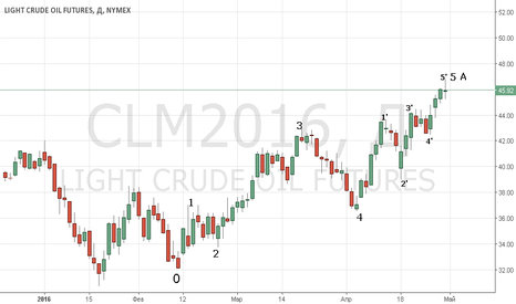 CLM2016: Stop long crude and sell in May...