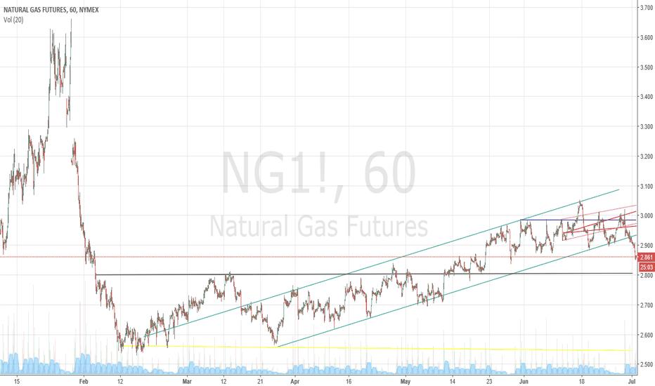 NG1!: natural gas down trend short target areas 7/02