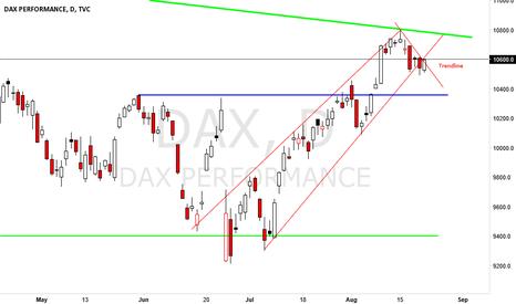 DAX: Trendline about to break