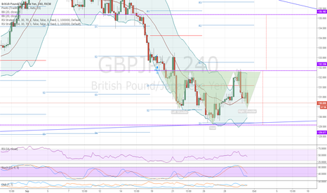 GBPJPY: H&S