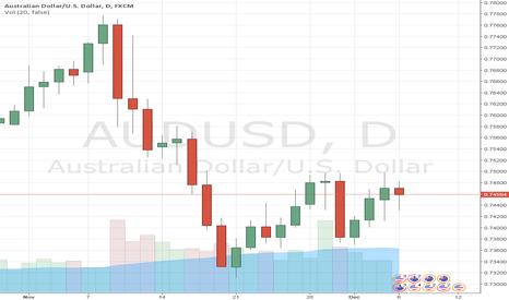 AUDUSD: AUD/USD under pressure of Australian Q3 GDP today, medium-term o