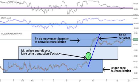 SESG: instrument SESG (stock ses  sur euronext)
