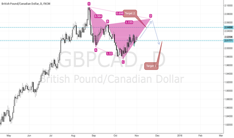 GBPCAD: Bearish Cypher