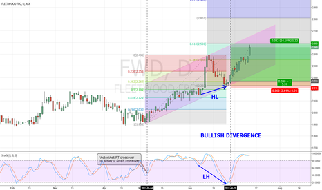 FWD: Trend Base Analysis & Divergence