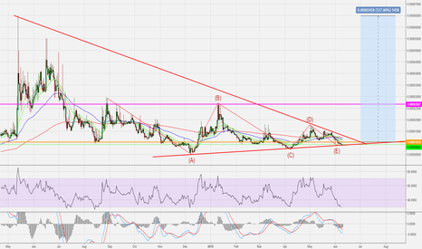 FLOBTC: FLO: Massive potential in the long term