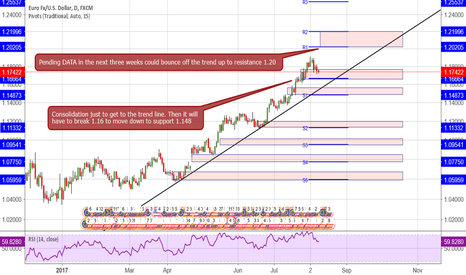 EURUSD: EUR/USD consolidation, pivots and support/resistance