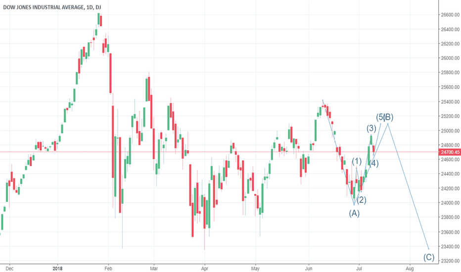 DJI: Dow reaction Wave B entering subwave 5 final leg up