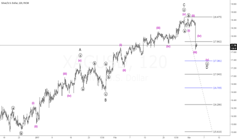 XAGUSD: Silver 2H Wave count