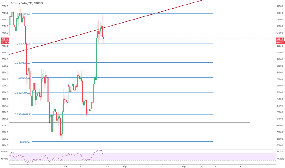 BTCUSD: Bitcoin: current Fibonacci levels