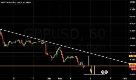 GBPUSD: GBP/USD, H1 - Buscando próximo nivél