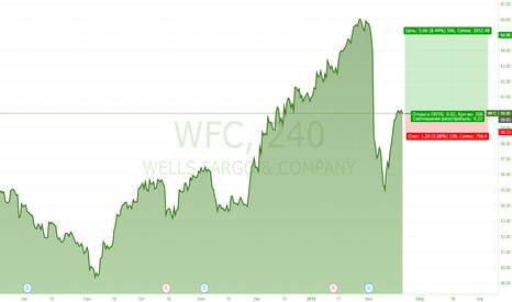 WFC: Wells Fargo покупка благодаря ФРС