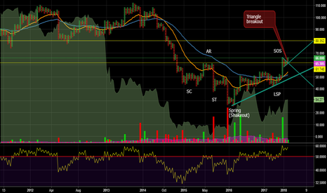 WTICOUSD: WTIC Triangle breakout, Wyckoff Accumulation Schematic completed