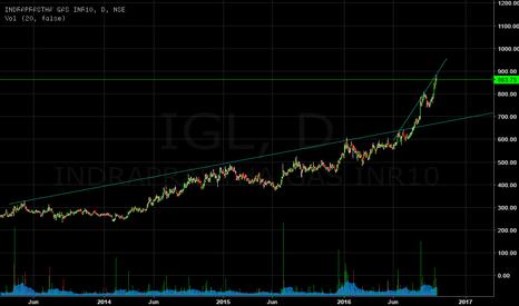 IGL: Testing