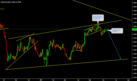 GBPUSD: GBPUSD Sell the strong breakout