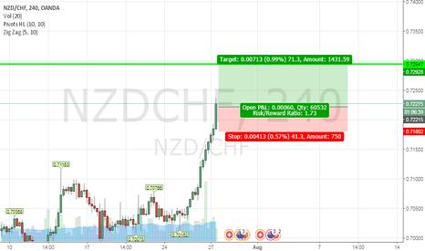 NZDCHF: buy NZD/CHF @ 0.72209  SL 0.71802  TP @ 0.72947
