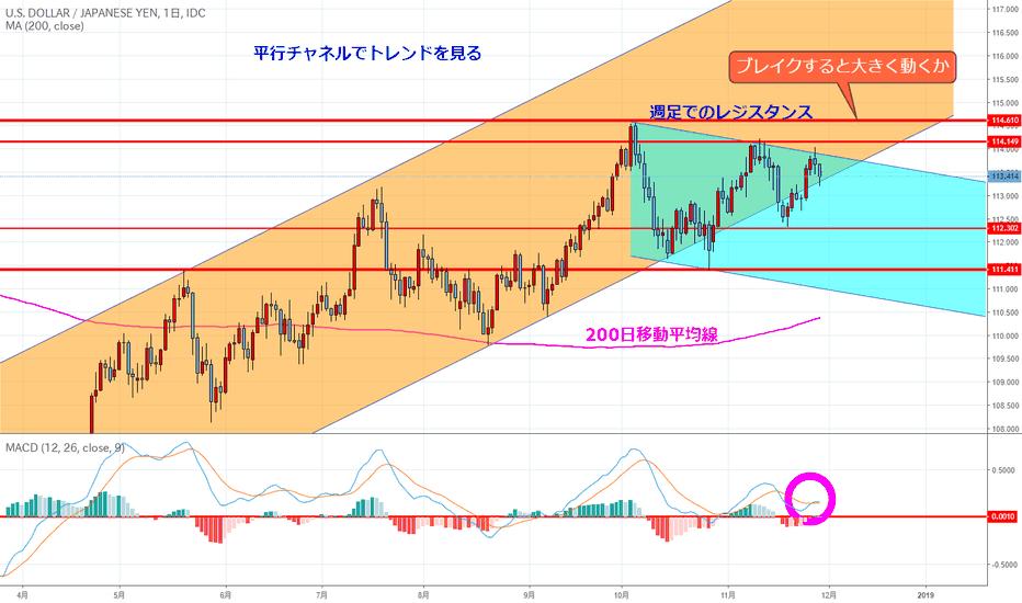 USDJPY: わかりにくいドル円日足(はじめてのチャート分析No.16)