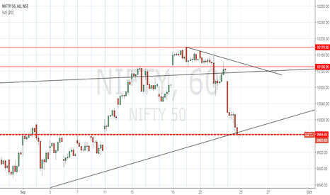 NIFTY: Expect a bounce back next trading day