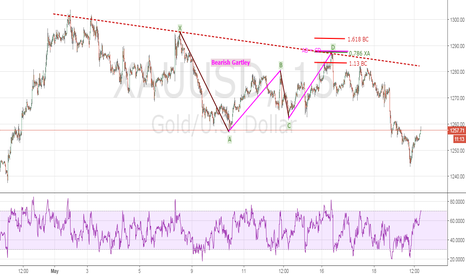 XAUUSD: Bearish Gartley - XAUUSD