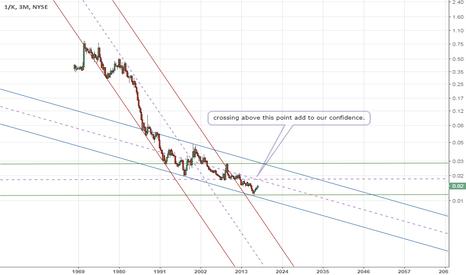 "1/K: SHORT stock ""K"" : Elliot wave structure monthly(2)"