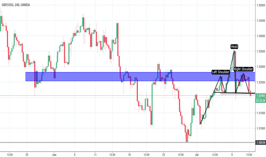 GBPUSD: GBPUSD: Head & shoulders at daily resistance.